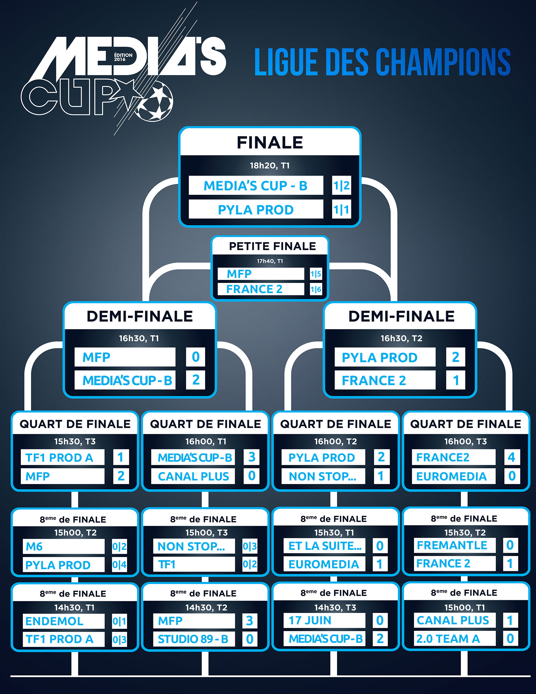 Les résultats de la Ligue des Champions
